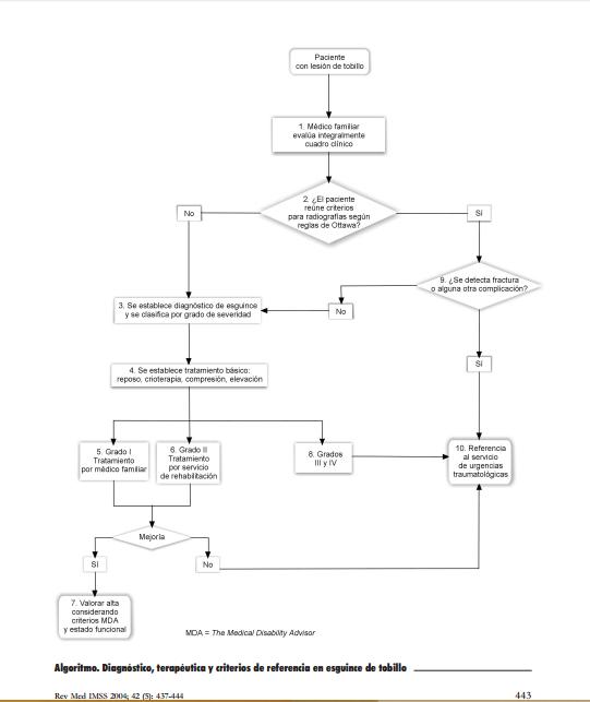 Algoritmo Regla Ottawa radiografía tobillo